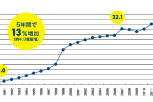 5年間で 13%増加 (約4.3億個増)
