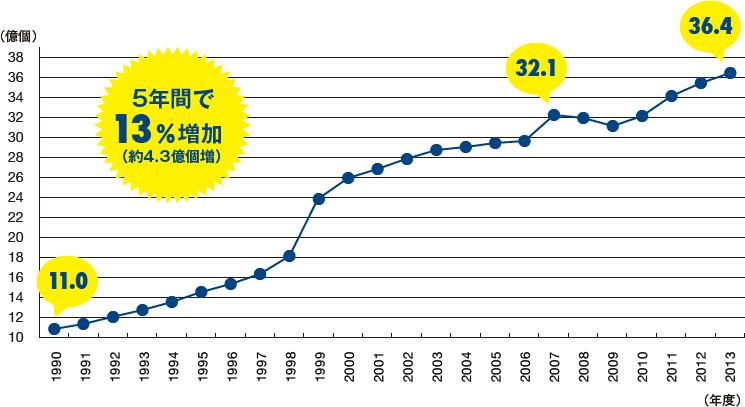 宅配便取り扱い実績の推移:5年間で13%増加(約4.3億個増)