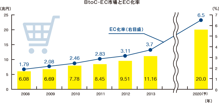 BtoC・EC市場とEC化率